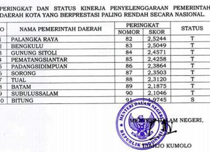 Surat Keputusan Menteri Dalam Negeri terkait Peringkat dan Status Kinerja Penyelenggaraan Pemerintah Daerah Kota yang Berprestasi Paling Rendah secara Nasional.