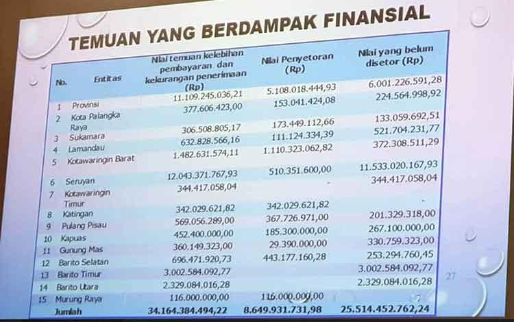 Temuan yang berdampak Finansial yang didapatkan BPK RI Kalteng.
