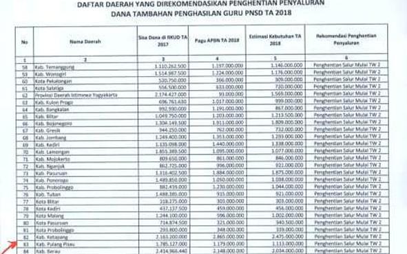 Lampiran Surat Kemenkeu berisi daftar tunjangan guru Kabupaten Pulang Pisau yang dihentikan.