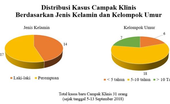 Diagram Distribusi Kasus Campak Klinis di Kabupaten Kapuas.