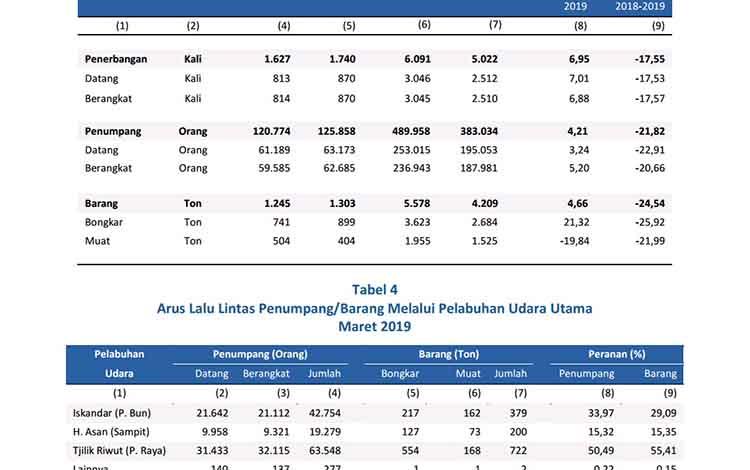 Data frekuensi penerbangan di Provinsi Kalimantan Tengah pada Februari hingga Maret 2019