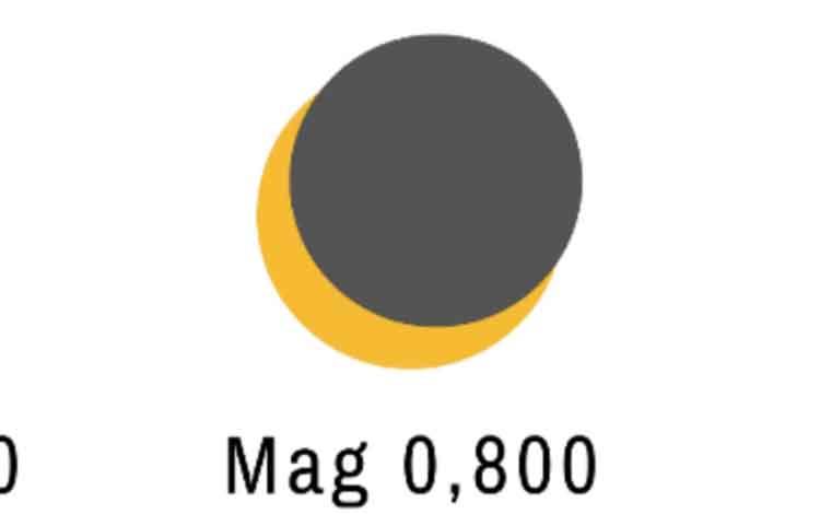 Ilustrasi magnitudo atau luas  tutupan bulan pada matahari dalam fenomena gerhana matahari sebagian yang terjadi di Kabupaten Kobar, Kamis, 26 Desember 2019