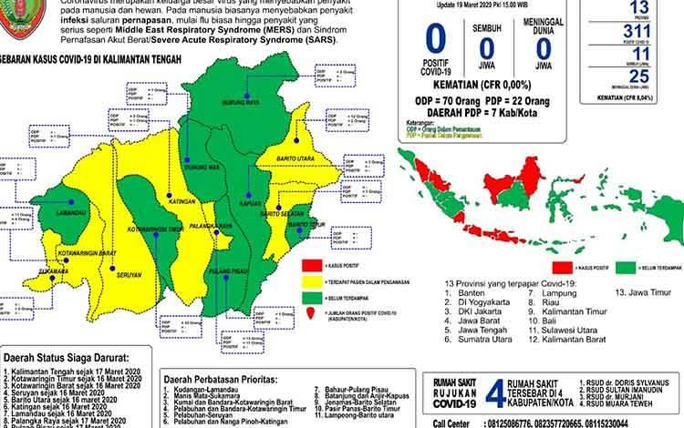 Data kasus virus corona di Kalimantan Tengah.
