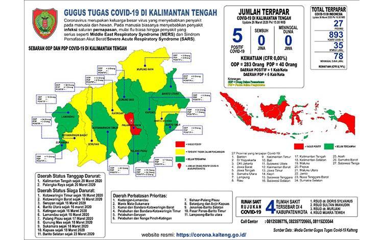 Rilis Media Center Gugus Tugas Covid-19 Kalimantan Tengah yang sampaikan pada Kamis, 26 Maret 2020.