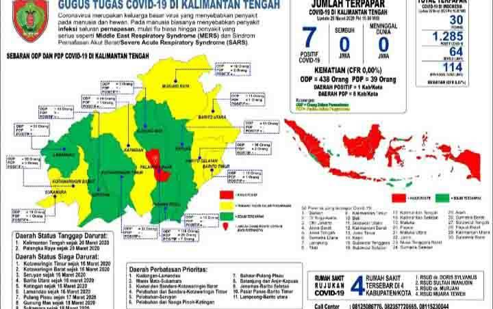 Update data terbaru perkembangan Covid-19 di Kalimantan Tengah, Minggu, 29 Maret 2020.