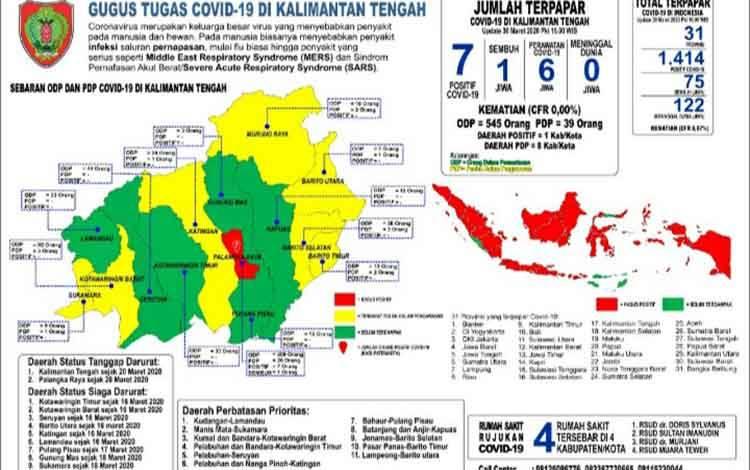 Data sasien Covid-19 di Kalimantan Tengah