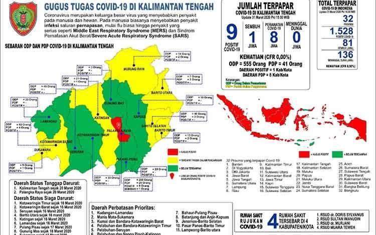 Data pasien positif Covid-19 di Kalimantan Tengah