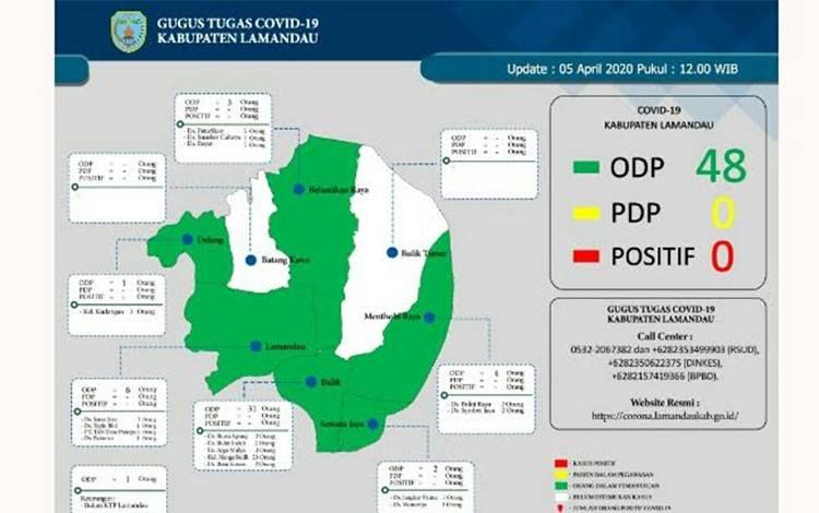 Data sebaran ODP Covid-19 di Lamandau hingga 5 April 2020.
