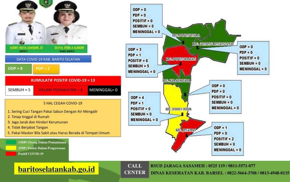 Update data perkembangan kasus covid-19 di Barito Selatan.