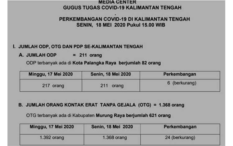 Data terbaru perkembangan Covid-19 di Kalimantan Tengah per hari Senin, 18 Mei 2020