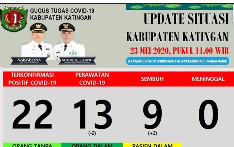 Data warga Katingan terpapar Covid-19 sampai Sabtu, 23 Mei 2020.