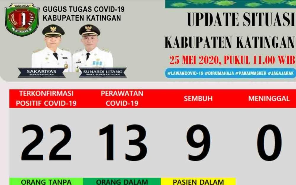 Grafis data perkembangan kasus covid-19 di Kabupaten Katingan per Senin, 25 Mei 2020.