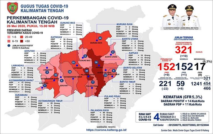 Data sebaran Covid-19 per kabupaten di Kalimantan Tengah.