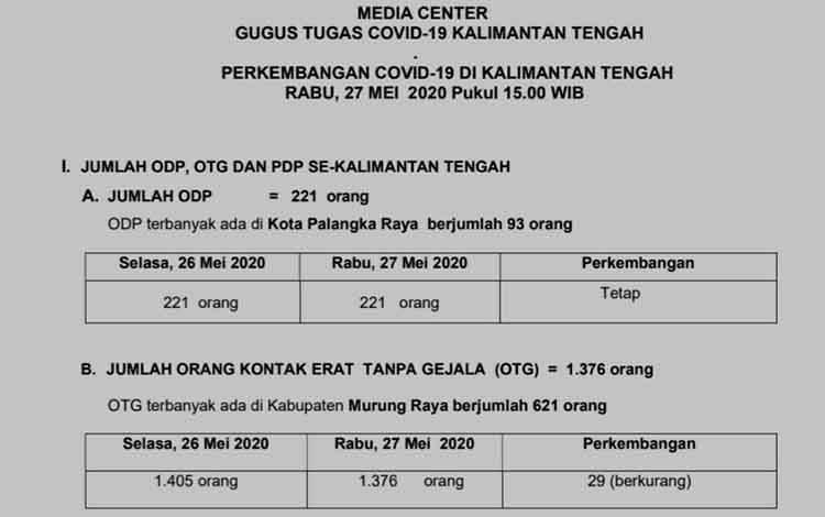 Data terbaru perkembangan Covid-19 di Kalimantan Tengah, Rabu, 27 Mei 2020