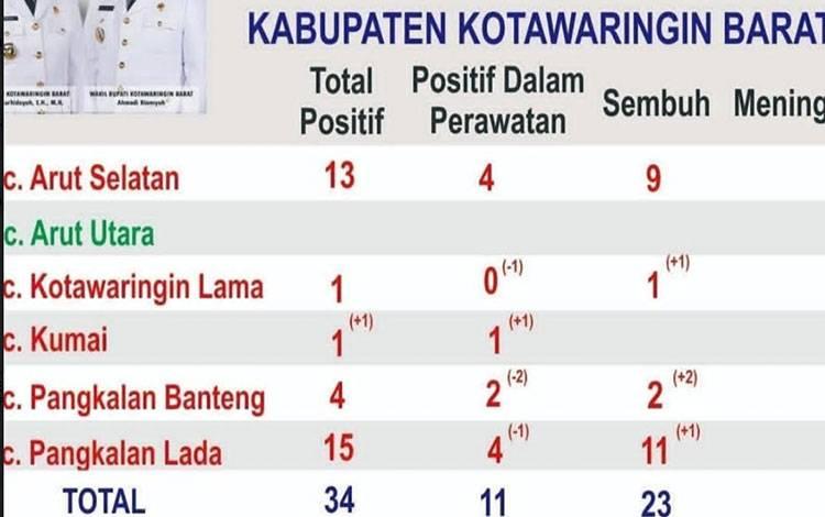 Data sebaran pasien Covid-19 di Kobar, wilayah Kecamatan Kumai Masuk Zona Merah.