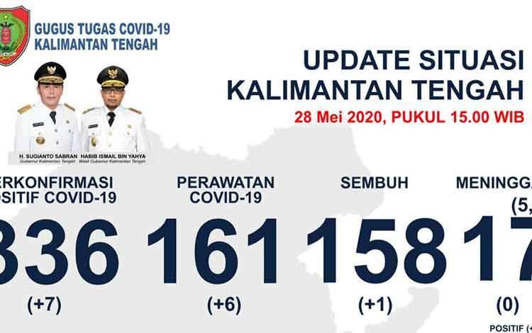 Kasus Pasien Positif Covid-19 di Kalteng Bertambah 7 Jadi 336 Orang