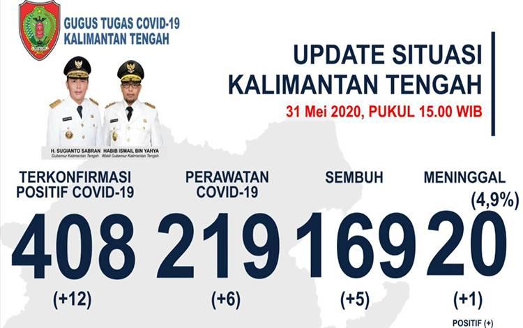Data terbaru perkembangan Covid-19 di Kalimantan Tengah, Minggu 31 Mei 2020.