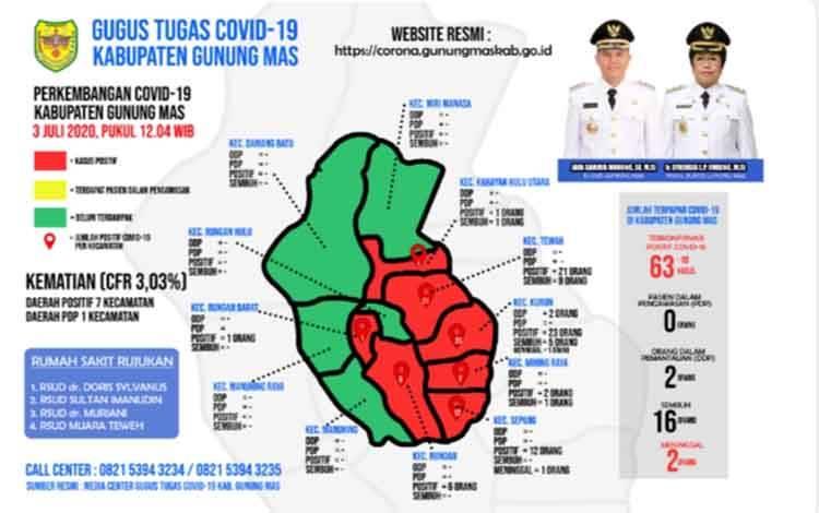 Data Tim Gugus Tugas Percepatan Penanganan Covid-19 Kabupaten Gunung Mas, Jumat, 3 Juli 2020.