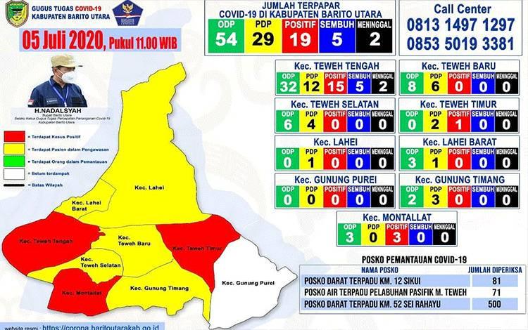 Update penyebaran covid-19 di Kabupaten Barito Utara per 5 Juli 2020.