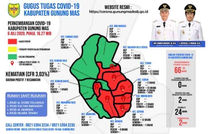 Data Tim Gugus Tugas Percepatan Penanganan Covid-19 Kabupaten Gunung Mas, Senin, 6 Julu 2020.