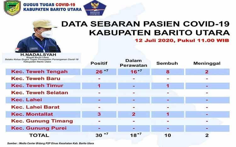Sebaran Covid-19 di Kabupaten Barito Utara per Minggu 12 Juli 2020