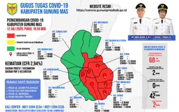 Perkembangan kasus covid-19 di Gunung Mas per Minggu, 12 Juli 2020.