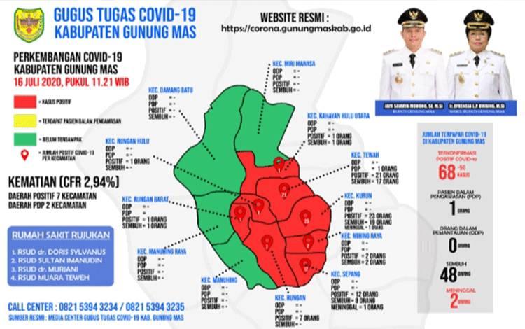 Update data Tim Gugus Tugas Percepatan Penangan Covid-19 Kabupaten Gunung Mas, Kamis, 16 Juli 2020.