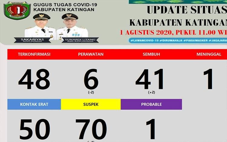 Update terbaru terkait Covid-19 di Kabupaten Katingan, Minggu, 2 Agustus 2020.
