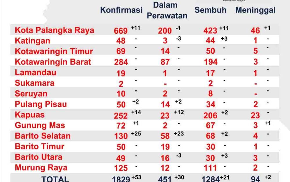 Data sebaran kasus covid-19 di Kalimantan Tengah per Senin, 3 Agustus 2020.