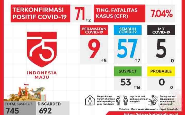 Grafis perkembangan kasus covid-19 di Kotawaringin Timur, Kamis, 6 Agustus 2020.