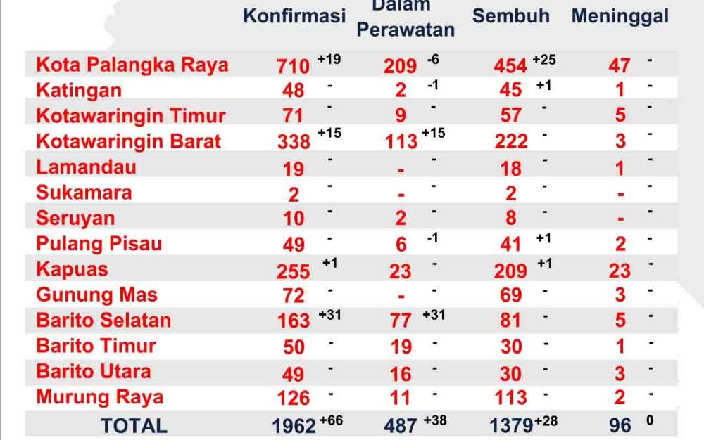 Data terbaru perkembangan kasus covid-19 di Kalimantan Tengah, Jumat, 7 Agustus 2020.
