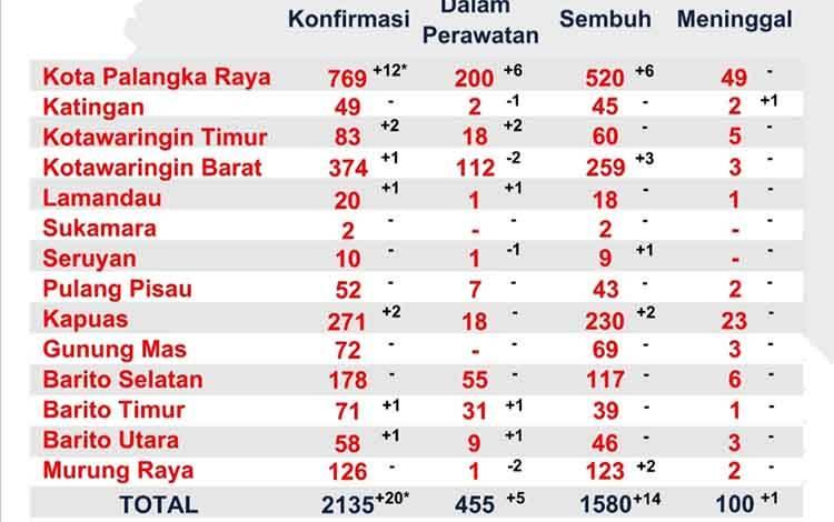 Jumlah orang positif covid-19. Kobar posisi kedua se Kalteng setelah Kota Palangka Raya.