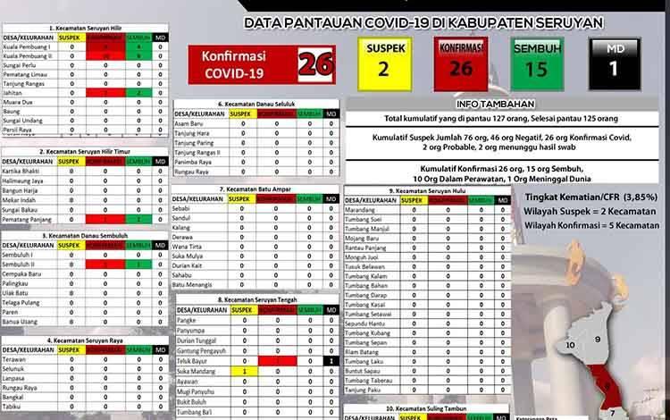 Data pantauan covid-19 di Kelurahan Kuala Pembuang I dan Kuala Pembuang II  hari ini, Rabu 16 September 2020