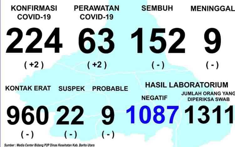 Data perkembangan kasus covid-19 di Kabupaten Barito Utara, Kamis, 17 September 2020.