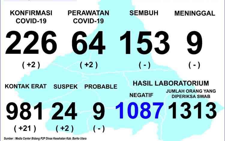 Update situasi penyebaran Covid-19 di Kabupaten Barito Utara per 18 September 2020