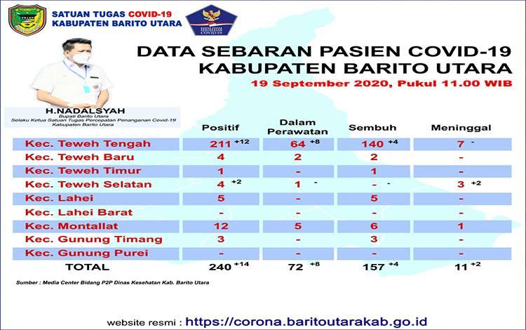 Data sebaran kasus covid-19 di Kabupaten Barito Utara, Sabtu 19 September 2020.