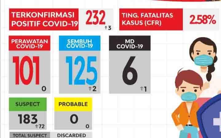 Grafis perkembangan kasus covid-19 di Kotawaringin Timur, Senin, 21 September 2020.