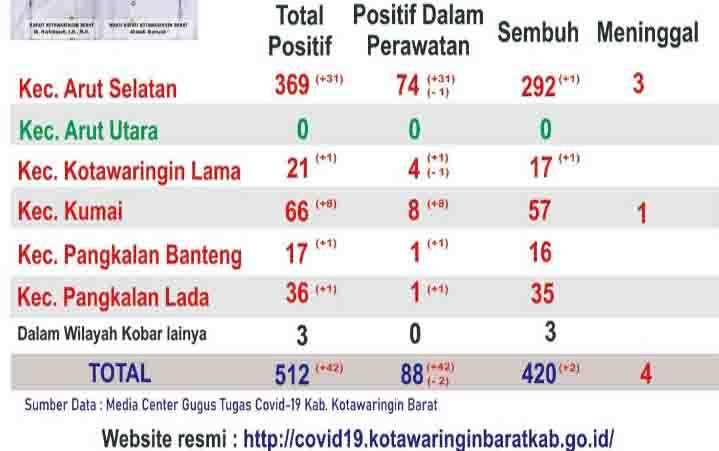 Lonjakan kasus positif covid-19 di Kabupaten Kotawaringin Barat, Minggu, 27 September 2020.