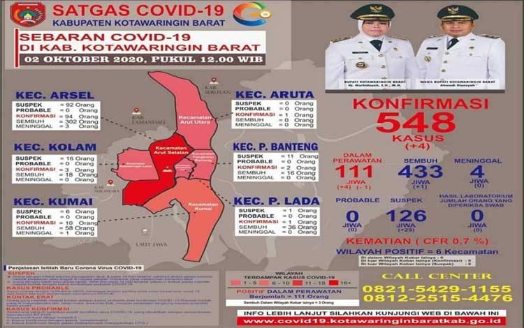 Data Covid-19 di Kobar