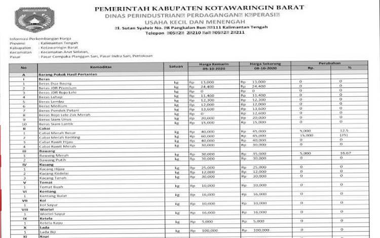 Harga komoditas di Kotawaringin Barat