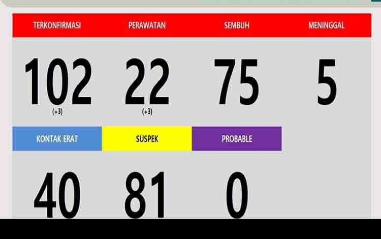Data perkembangan kasus covid-19 di Kabupaten Katingan, Kamis, 22 Oktober 2020.