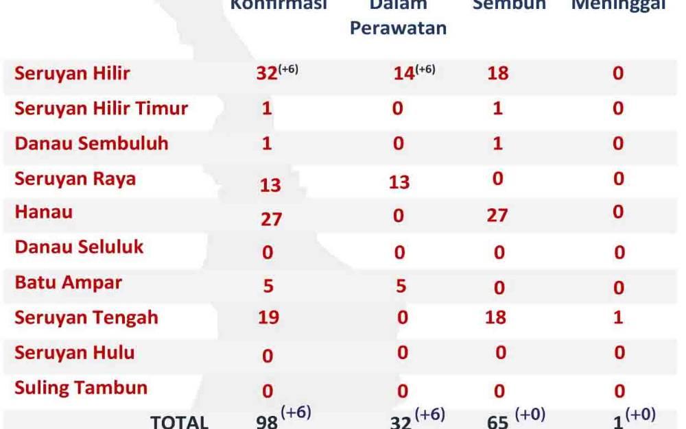 Data sebaran kasus covid-19 di Kabupaten Seruyan, Minggu, 22 November 2020.