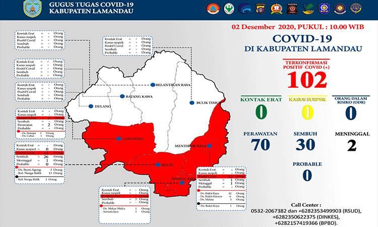 Updte data Covid-19 Kabupaten Lamandau