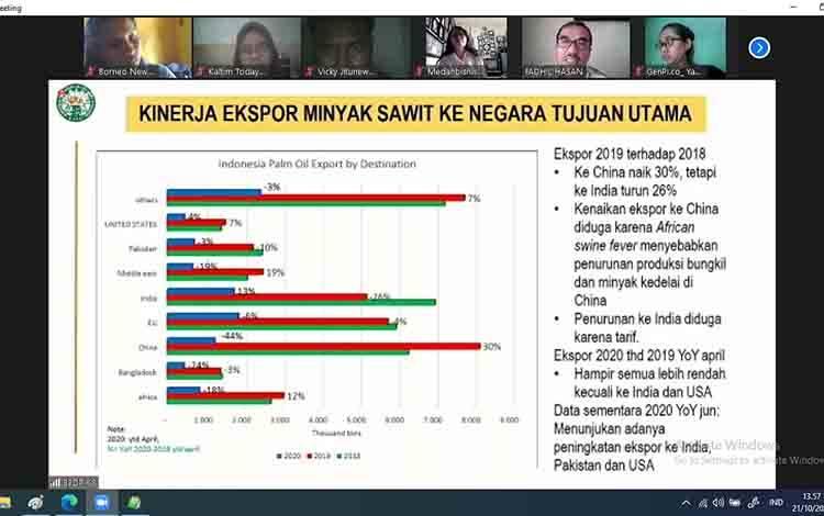 Grafik eskpor sawit Indonesia.