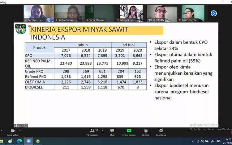 Grafis kinerja minyak sawit di Indonesia.