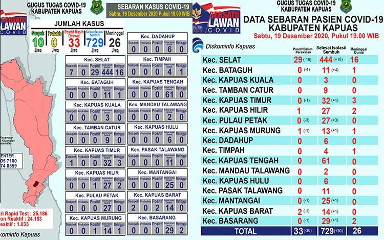 Update data grafik perkembangan terkait covid-19 di Kabupaten Kapuas per hari ini, Sabtu malam 19 Desember 2020.