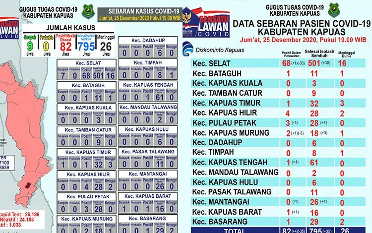 Update data grafik perkembangan terkait covid-19 di Kabupaten Kapuas per hari ini, Jumat malam 25 Desember 2020.