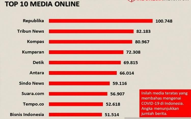 Hasil riset Indonesia Indicator (I2) terkait pemberitaan Covid-19 di media online. (ANTARA/HO-Indonesia Indicator)