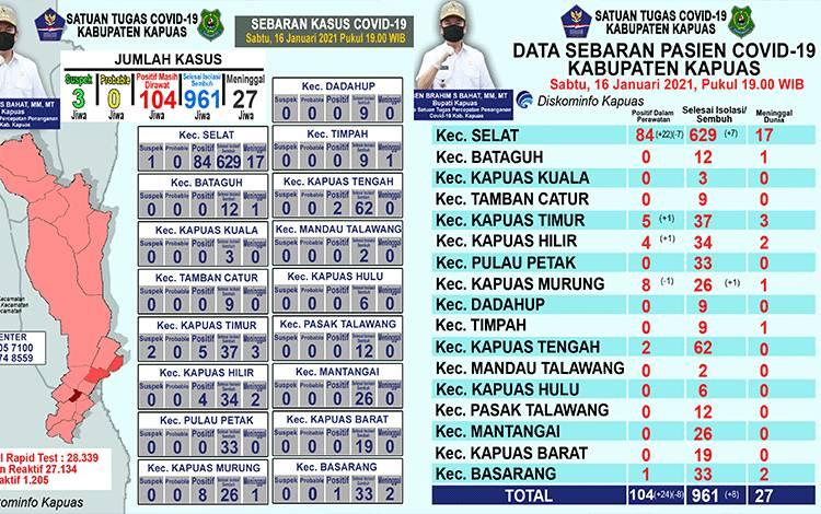 Update data grafik perkembangan terkait covid-19 di Kabupaten Kapuas hari ini, Sabtu malam, 16 Januari 2021.