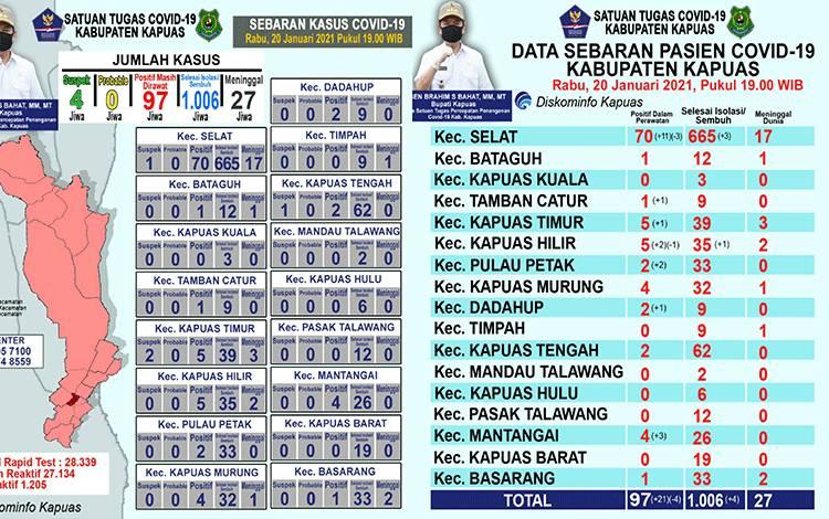 Update data grafik perkembangan terkait covid-19 di Kabupaten Kapuas, Rabu malam, 20 Januari 2021.